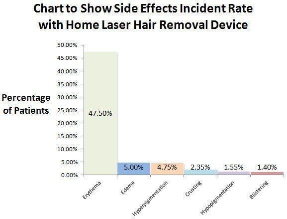 جدول میزان عوارض جانبی لیزر موهای زائد