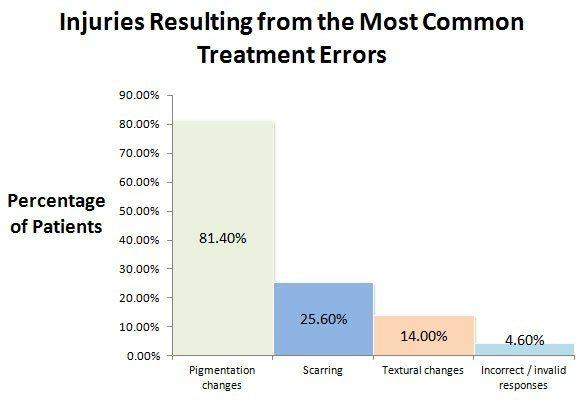 شایع ترین آسیب ها و عوارض جانبی لیزر درمانی
