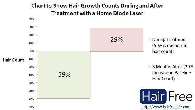 نمودار کاهش تراکم موهای زائد در طول درمان با لیزر دیودی خانگی
