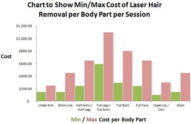 هزینه لیزر موهای زائد