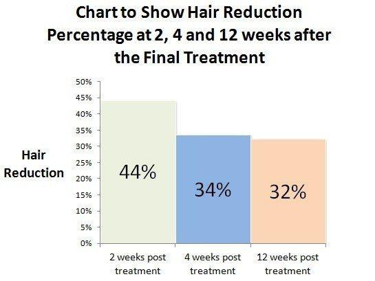 کاهشتراکم مو پس از چند جلسه درمانی